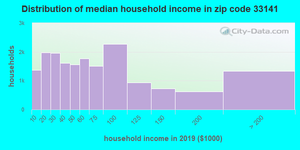 Zip code 33141 household income distribution in 2009