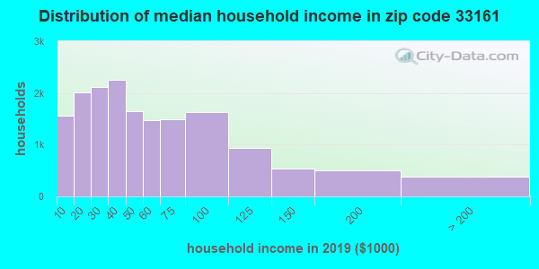 Zip code 33161 household income distribution in 2009