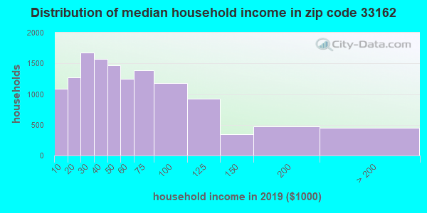 Zip code 33162 household income distribution in 2009