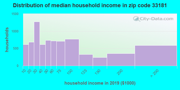 Zip code 33181 household income distribution in 2009