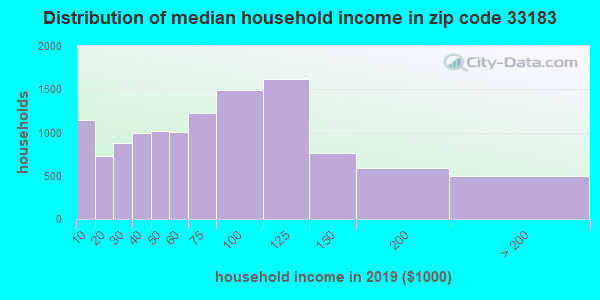 Zip code 33183 household income distribution in 2009