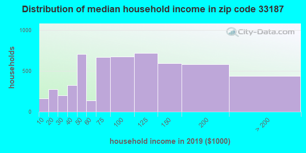 Zip code 33187 household income distribution in 2009