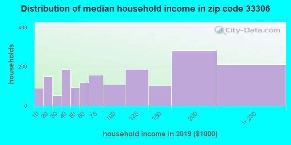 Zip code 33306 household income distribution in 2009