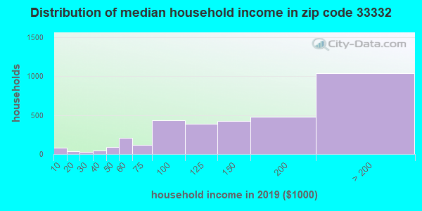 Zip code 33332 household income distribution in 2009