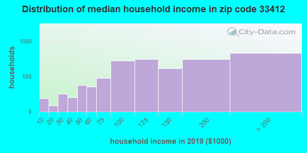 Zip code 33412 household income distribution in 2009