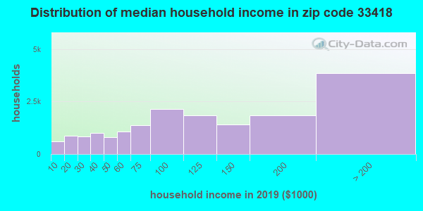 Zip code 33418 household income distribution in 2009
