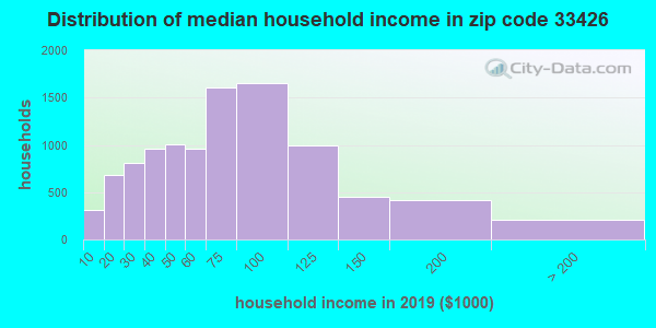 Zip code 33426 household income distribution in 2009