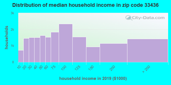 Zip code 33436 household income distribution in 2009