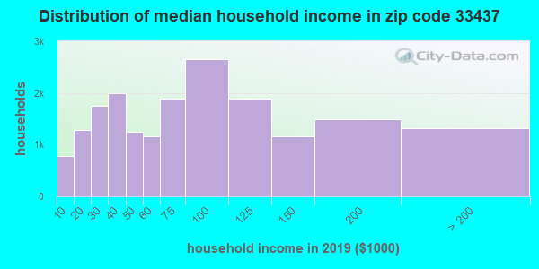 Zip code 33437 household income distribution in 2009