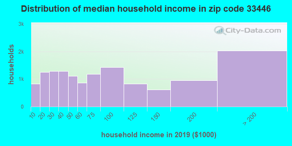 Zip code 33446 household income distribution in 2009