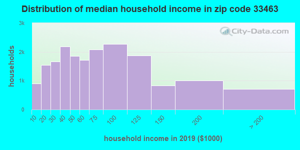 Zip code 33463 household income distribution in 2009