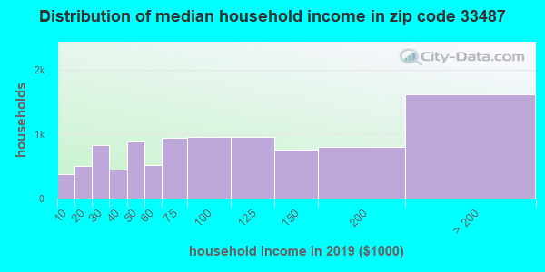 Zip code 33487 household income distribution in 2009