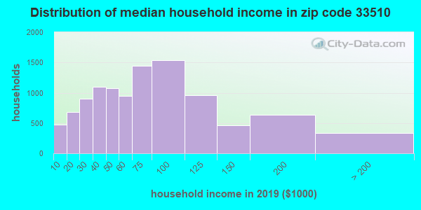 Zip code 33510 household income distribution in 2009