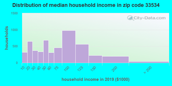 Zip code 33534 household income distribution in 2009