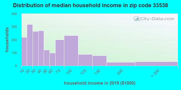Zip code 33538 household income distribution in 2009