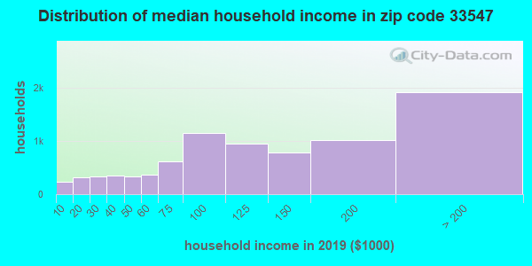 Zip code 33547 household income distribution in 2009