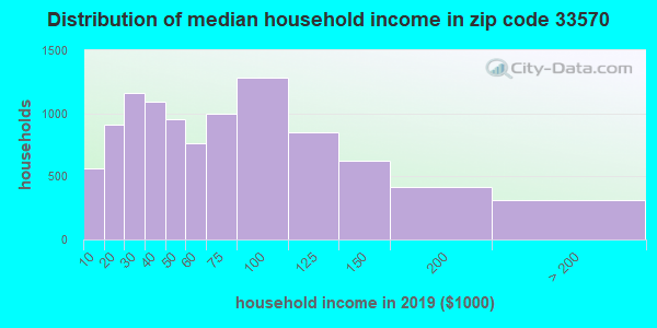 Zip code 33570 household income distribution in 2009
