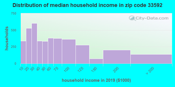 Zip code 33592 household income distribution in 2009