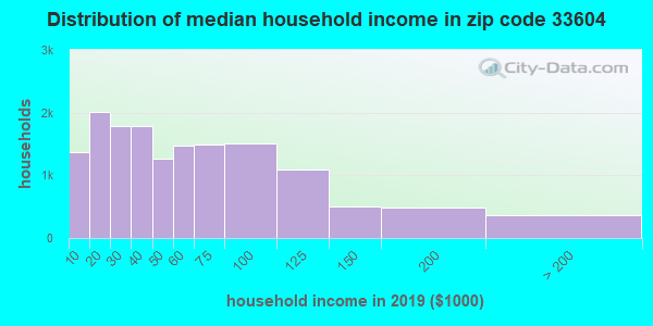 Zip code 33604 household income distribution in 2016