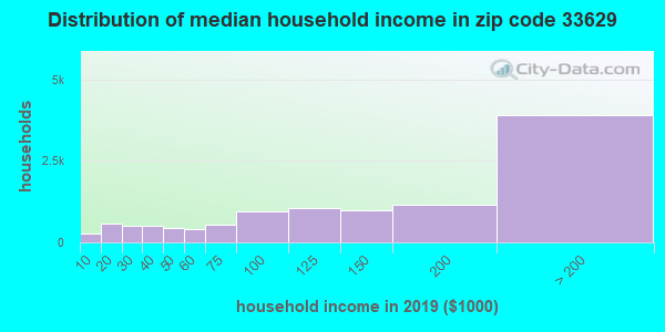 Zip code 33629 household income distribution in 2009