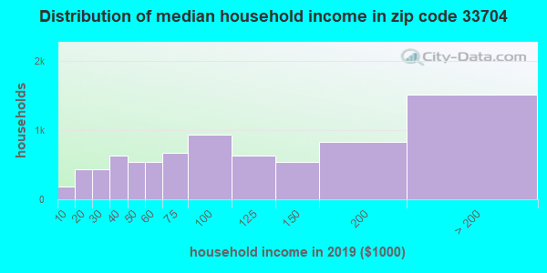 Zip code 33704 household income distribution in 2009