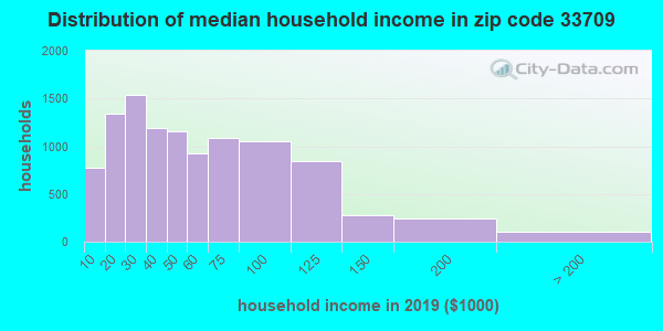 Zip code 33709 household income distribution in 2009