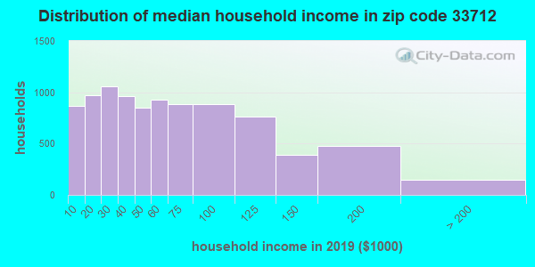 Zip code 33712 household income distribution in 2009