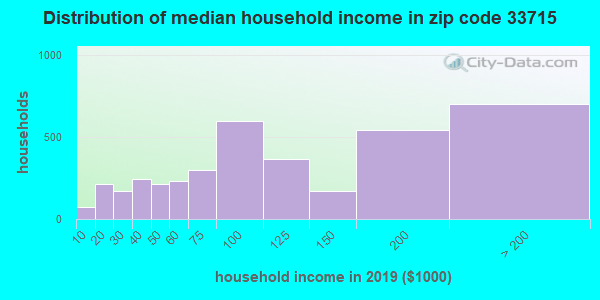 Zip code 33715 household income distribution in 2009