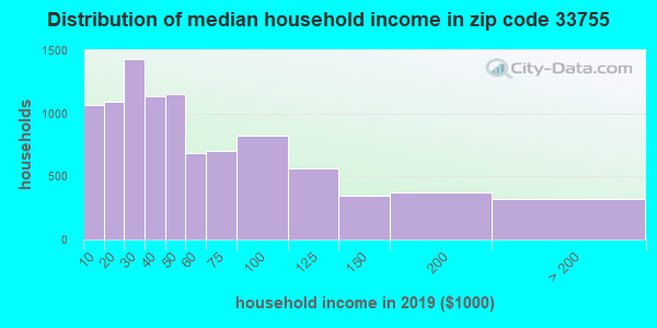 Zip code 33755 household income distribution in 2009