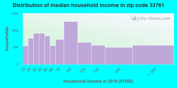 Zip code 33761 household income distribution in 2009
