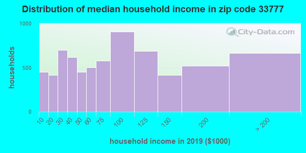 Zip code 33777 household income distribution in 2009