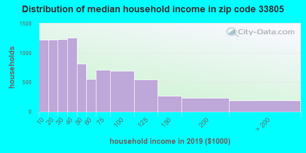 Zip code 33805 household income distribution in 2009