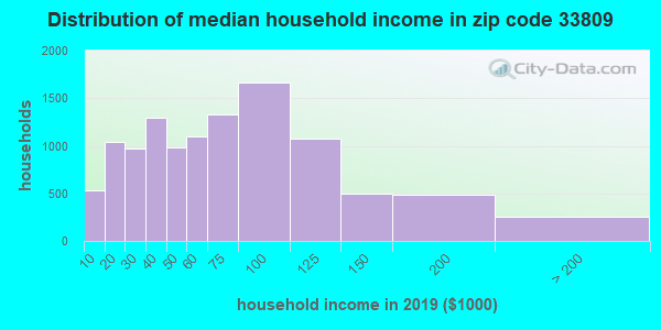 Zip code 33809 household income distribution in 2009