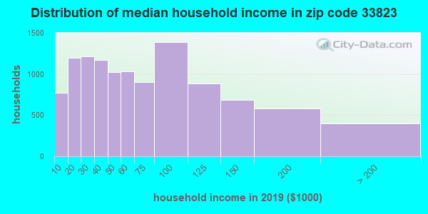 Zip code 33823 household income distribution in 2009