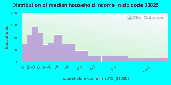 Zip code 33825 household income distribution in 2009