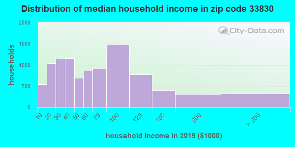 Zip code 33830 household income distribution in 2009