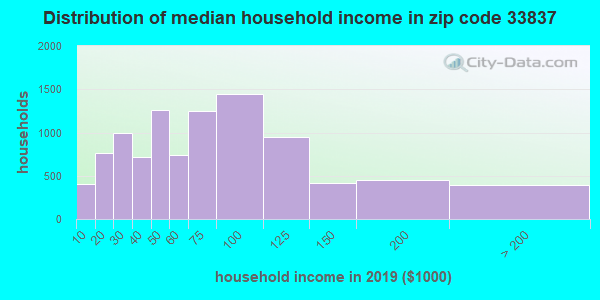 Zip code 33837 household income distribution in 2009