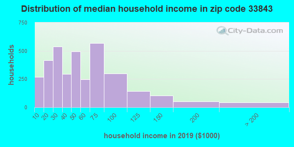 Zip code 33843 household income distribution in 2009