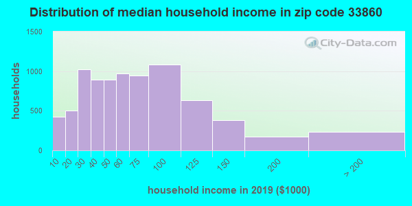 Zip code 33860 household income distribution in 2009