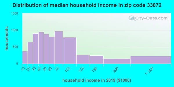 Zip code 33872 household income distribution in 2009