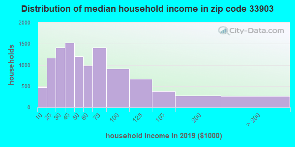 Zip code 33903 household income distribution in 2009