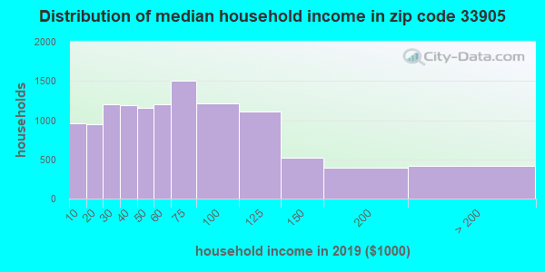 Zip code 33905 household income distribution in 2009