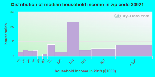 Zip code 33921 household income distribution in 2009