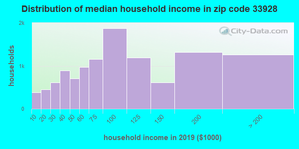 Zip code 33928 household income distribution in 2009