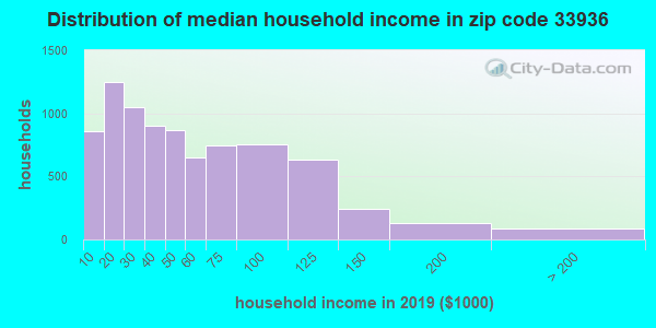Zip code 33936 household income distribution in 2009