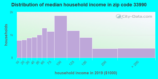 Zip code 33990 household income distribution in 2009