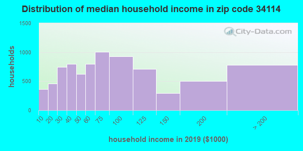 Zip code 34114 household income distribution in 2009