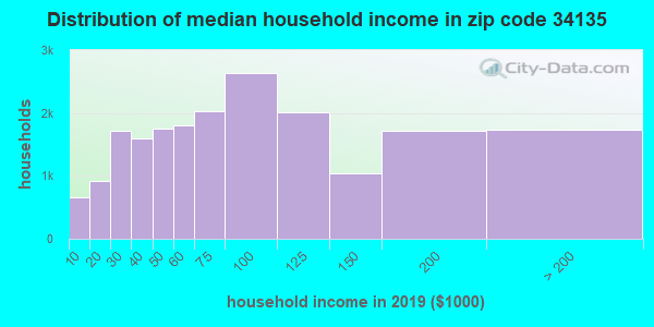Zip code 34135 household income distribution in 2009