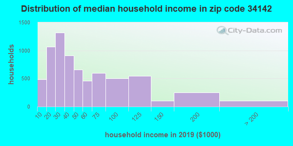 Zip code 34142 household income distribution in 2009