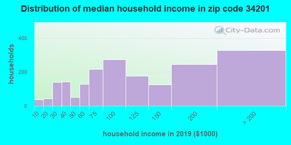 Zip code 34201 household income distribution in 2009